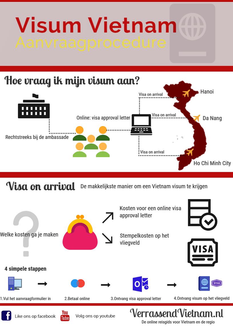 infographic aanvraagprocedure visum Vietnam