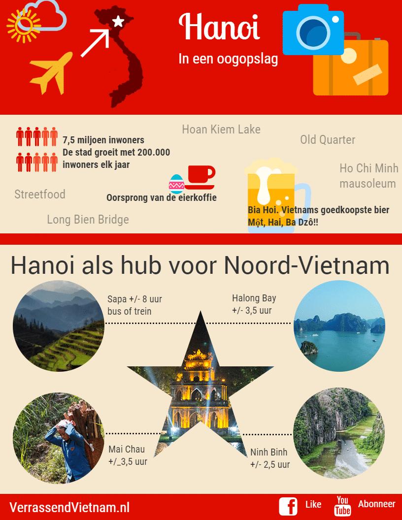 Hanoi infographic