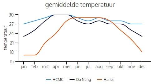gemiddelde temperatuur in Vietnam