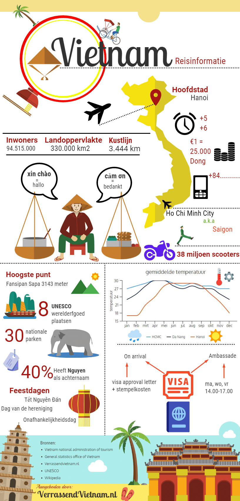 Vietnam infographic