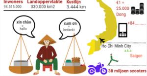 infographic over Vietnam