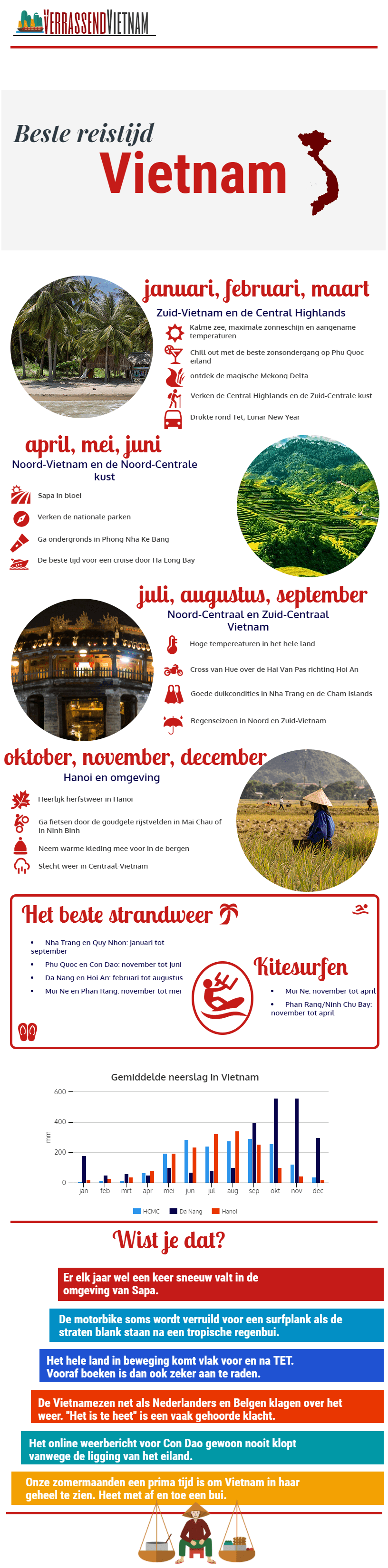 Infographic met informatie over de beste reistijd in Vietnam